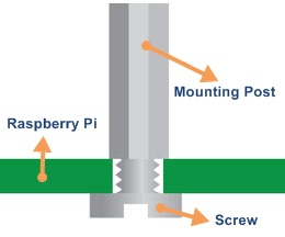 rPi X100 Mounting
